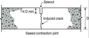 types of cracks
